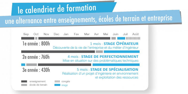 Calendrier des stages à l'ENSEGID